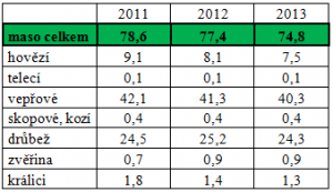 spotřeba masa 2013