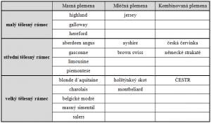 tabulka plemena