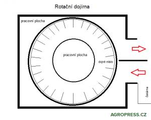 rotační dojírna