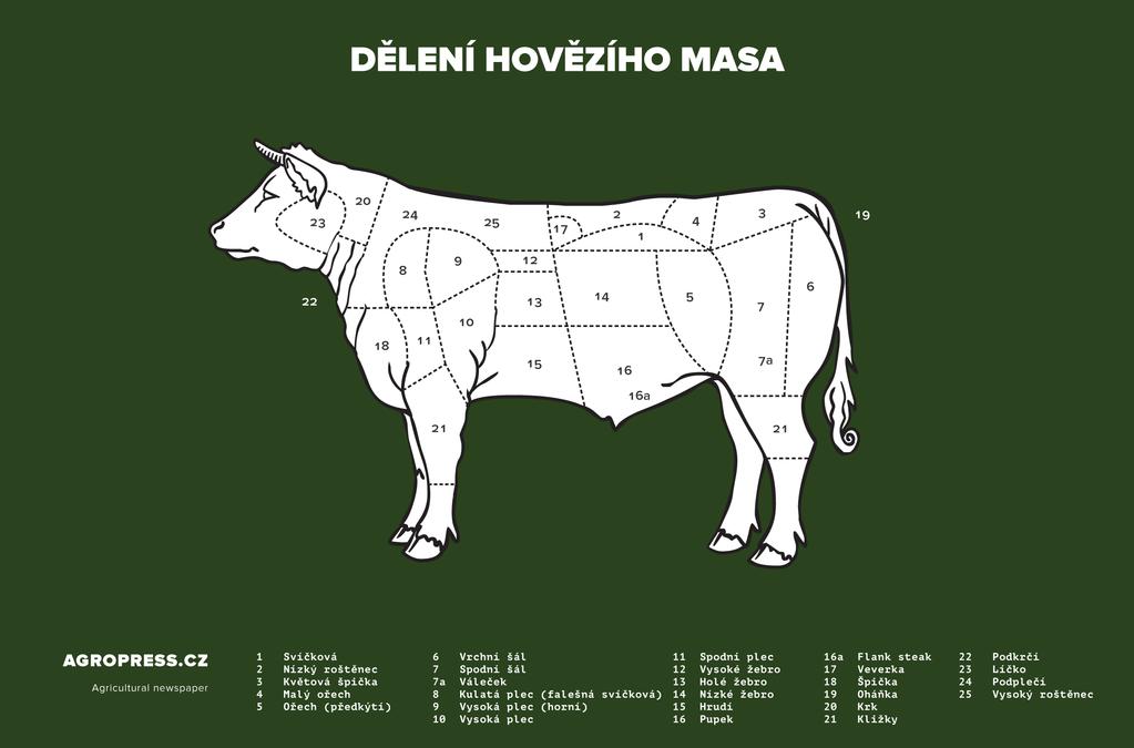 Rozdělení hovězího masa