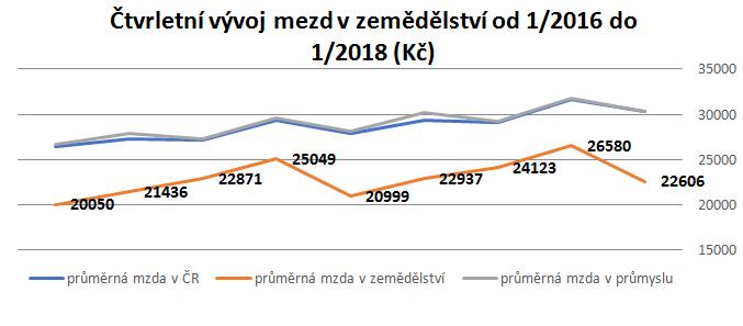 mzdy-graf-2