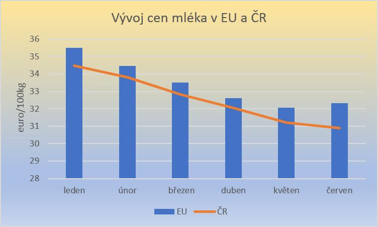 graf-vyvoj-ceny-mleka