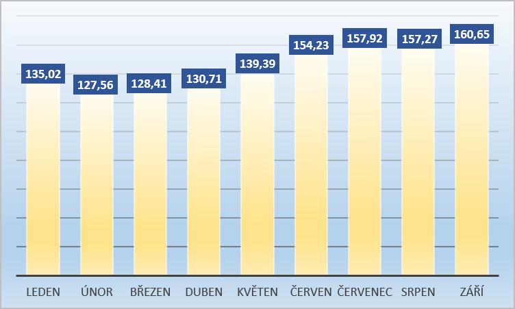 vyvoj-ceny-masla-zari-2018