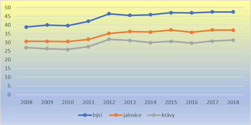 prumerna-czv-hoveziho-2008-2018