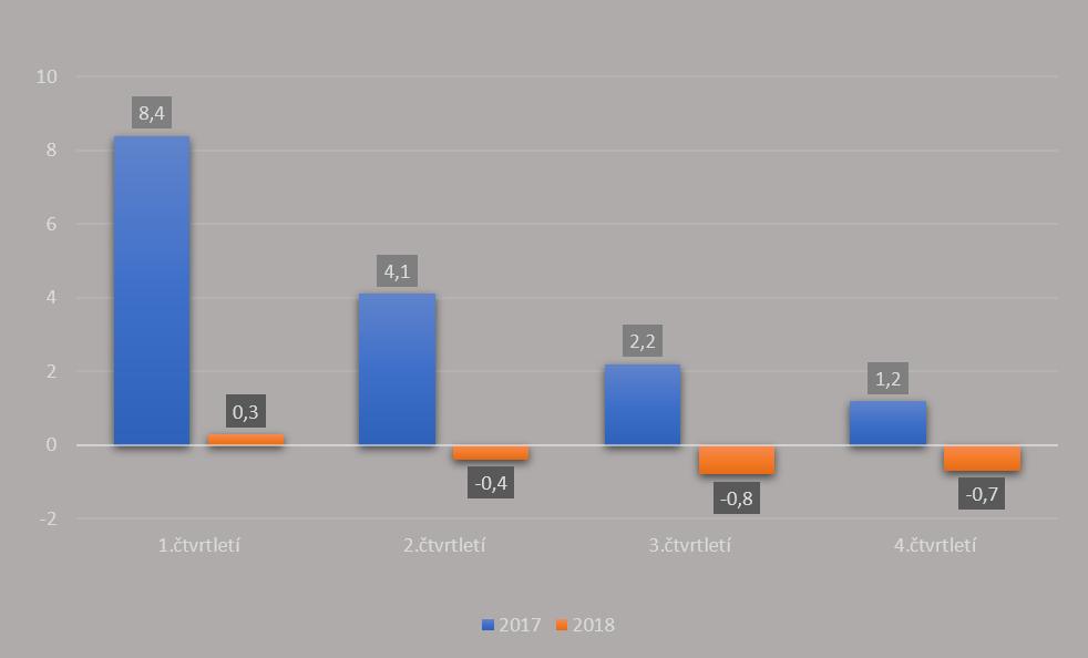 vyvoj-trznich-cen-pudy-v-prubehu-obdobi-2017-2018