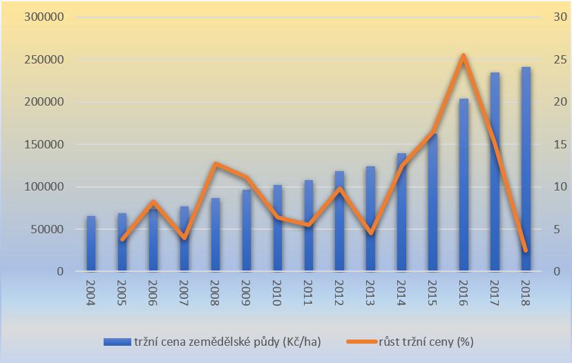 vyvoj-trznich-cen-zemedelske-pudy-v-obdobi-2004-2018