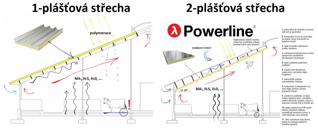 srovnani-vlivu-1-plastove-a-2-plastove-strechy-na-vnitrni-mikroklima-sta-1
