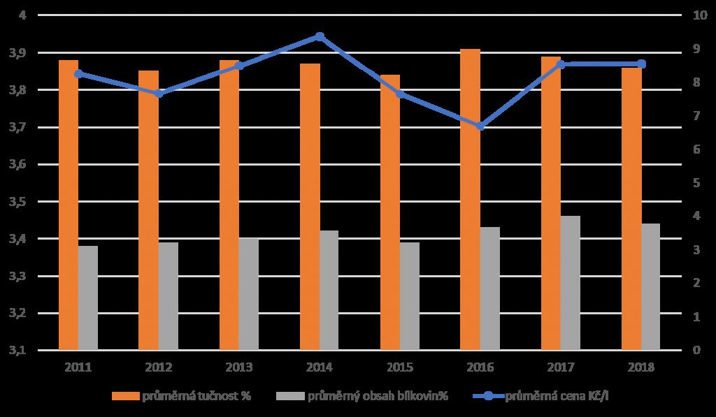 cena-mleka-2011-2018