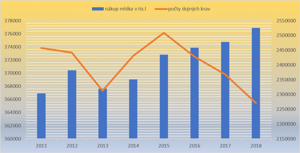 nakup-mleka-a-pocet-krav-2018