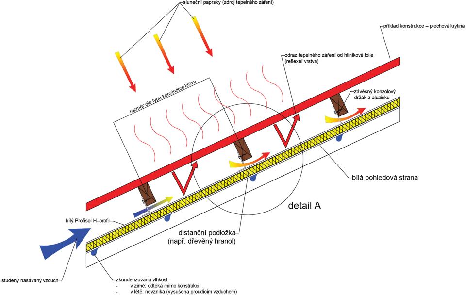schema-podkrokevni-vlhkosti